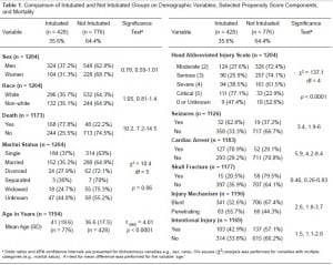Table 1. Comparison of Intubated and Not Intubated Groups on Demographic Variables, Selected Propensity Score Components, and Mortality