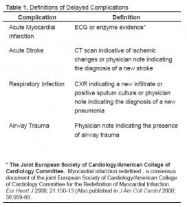 Table 1. Definitions of Delayed Complications