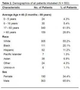 Table 2. Demographics of all patients intubated (N = 553)