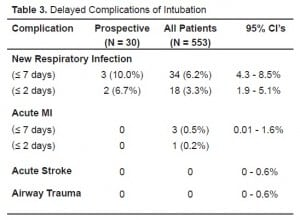 Table 3. Delayed Complications of Intubation