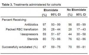 Table 3. Treatments administered for cohorts