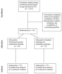 Figure 4 Diagram of patient flow through the trial
