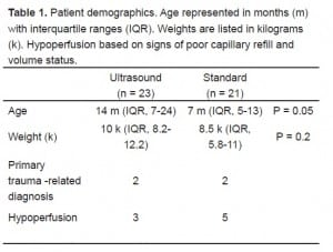 Table 1 Patient demographics. Age represented in months (m) with interquartile ranges (IQR). Weights are listed in kilograms (k). Hypoperfusion based on signs of poor capillary refill and volume status.