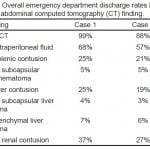 Table 2. Overall emergency department discharge rates by isolated abdominal computed tomography (CT) finding.
