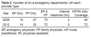 Table 2. Number of Iowa emergency departments with each provider type.