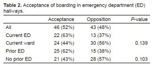 Table 2. Acceptance of boarding in emergency department (ED) hallways.