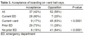 Table 3. Acceptance of boarding on ward hallways.