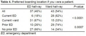 Table 4. Preferred boarding location if you were a patient.