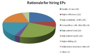 Figure 1. Reasons cited for hiring Board-Certified Emergency Physicans (EPs).