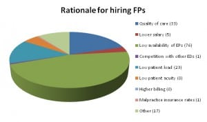 Figure 2. Reasons cited for hiring family medicine physicians (FPs).