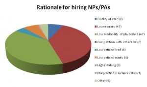 Figure 3. Reasons cited for hiring nurse practitioners or physician assistants (NPs or PAs).