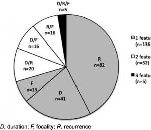 Figure 1. Complex features of febrile seizures.