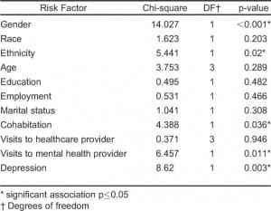 Table 2. Associations of demographic characteristics and risk factors with positive elder mistreatment screens.