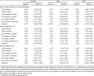 Table 3. Adjusted multinomial logistic regression analyses of early drinking as a risk factor for involvement in suicide attempt and physical fighting among boys and girls in United States (2009 YRBS).