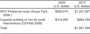 Table 5. Direct costs of legal services: Women and Family Commissaries (WFC) public and nonprofit expenses.