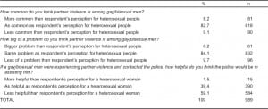 Table 3. Comparative perceptions of commonness of intimate partner violence (IPV), severity of IPV, and police helpfulness in response to IPV for gay/bisexual men versus heterosexual people.