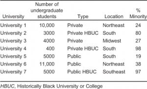 Table 1. Universities by characteristics.