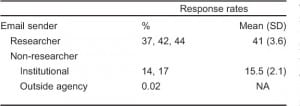 Table 3. Comparison of email sender and response rates.