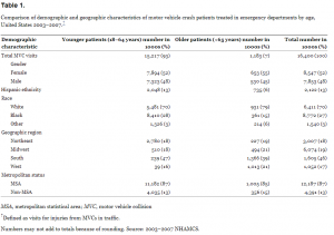 Comparison of demographic and geographic characteristics of motor vehicle crash patients treated in emergency departments by age, United States 2003–2007