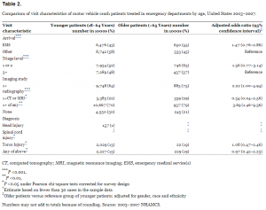 Comparison of visit characteristics of motor vehicle crash patients treated in emergency departments by age, United States 2003–2007.
