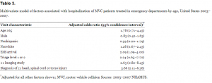 Multivariate model of factors associated with hospitalization of MVC patients treated in emergency departments by age, United States 2003–2007.