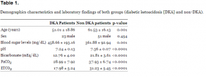Demographics characteristics and laboratory findings of both groups (diabetic ketoacidosis [DKA] and non-DKA).