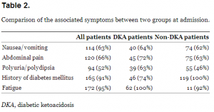Comparison of the associated symptoms between two groups at admission.