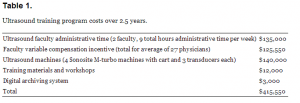 Table 1. Ultrasound training program costs over 2.5 years.