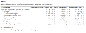 Table 2. Resource utilization of 2006–2009 United States emergency department visits by triage acuity