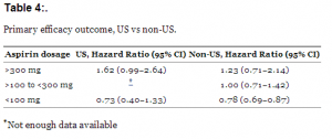 Table 4:. Primary efficacy outcome, US vs non-US.