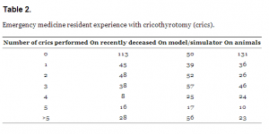 Table 2. Emergency medicine resident experience with cricothyrotomy (crics).