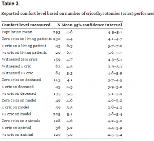 Table 3. Reported comfort level based on number of cricothyrotomies (crics) performed.
