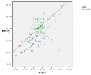 Figure 3. The correlation between PaCO2 and ETco2 levels in two groups (diabetic ketoacidosis (DKA) [blue], non-DKA [green]).