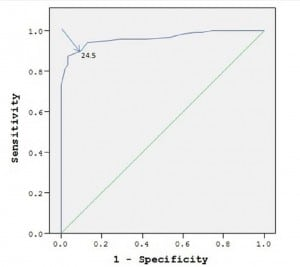 Figure 5. Receiver operating characteristic curve for sensitivity and specificity of capnography for diagnosis of diabetic ketoacidosis (DKA). ETCO2>24.5 mmHg with sensitivity and specificity of 0.90 rules out DKA .