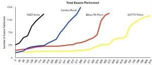 Figure. Total numbers of ultrasound exams performed since initiation of the training program.