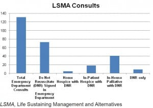 Figure 2. Emergency department palliative care consults March 2010 to July 2011 (n = 131).