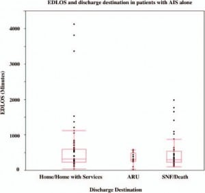 Figure 5. Emergency department length of stay (EDLOS) and discharge destination in patients with acute ischemic stroke (AIS) alone. There was no significant association between EDLOS and discharge destination, with median EDLOS (IQR) of 317.5 minutes (229–600.3), 312 minutes (253.5–483.3), and 301 (228.8–535.5) minutes for discharge to home/home with services, acute rehabilitation unit (ARU), or skilled nursing facility (SNF)/death, respectively.