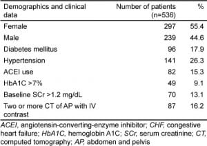 Table 1.Demographics and clinical data of all patients.