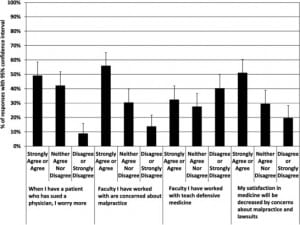 Figure 2. Student responses about malpractice concerns and defensive medicine effects.