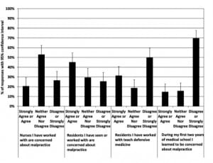 Figure 3. Student responses about malpractice concerns and defensive medicine effects.