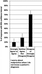 Figure 4. Student responses about malpractice concerns and defensive medicine effects.
