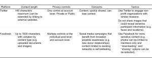 Table 1. Comparison of controls, concerns and tactics between social media platforms.