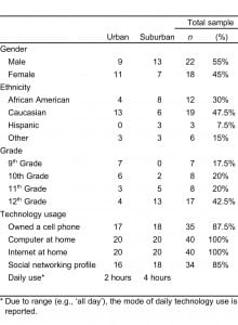 Table. Participant demographic information.