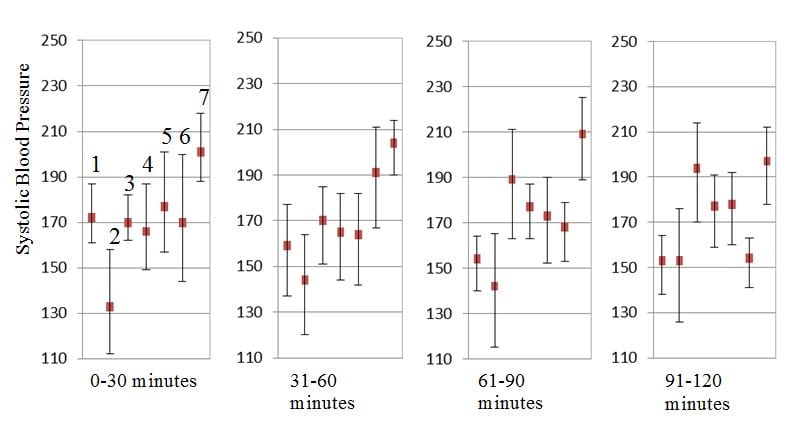Figure 2 Hemodynamic trends of cardiac index and systemic vascular resistance index as measured by Nexfin device.