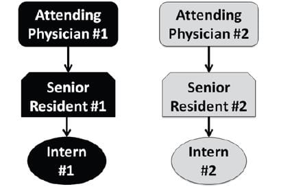 Figure 2 Post-intervention staffing model.