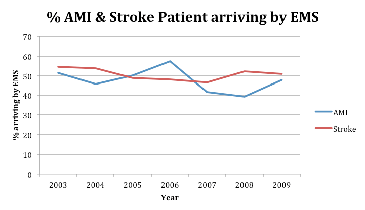 National Trends in the Utilization of Emergency Medical Services for Acute Myocardial Infarction and Stroke