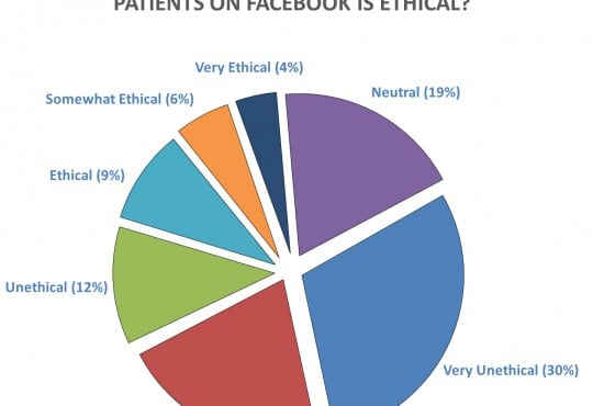 Do Emergency Physicians and Medical Students Find It Unethical to 'Look up' Their Patients on Facebook or Google?