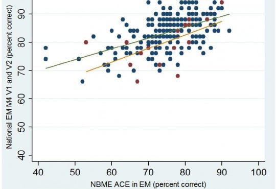 "This article corrects: ""Correlation of the NBME Advanced Clinical Examination in EM and the National EM M4 exams"""