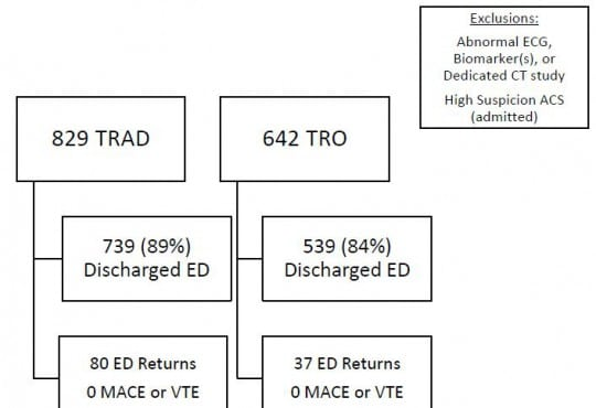 Triple Rule Out versus CT Angiogram Plus Stress Test for Evaluation of Chest Pain in the Emergency Department