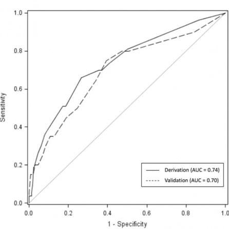 Impact of Doximity Residency Rankings on Emergency Medicine